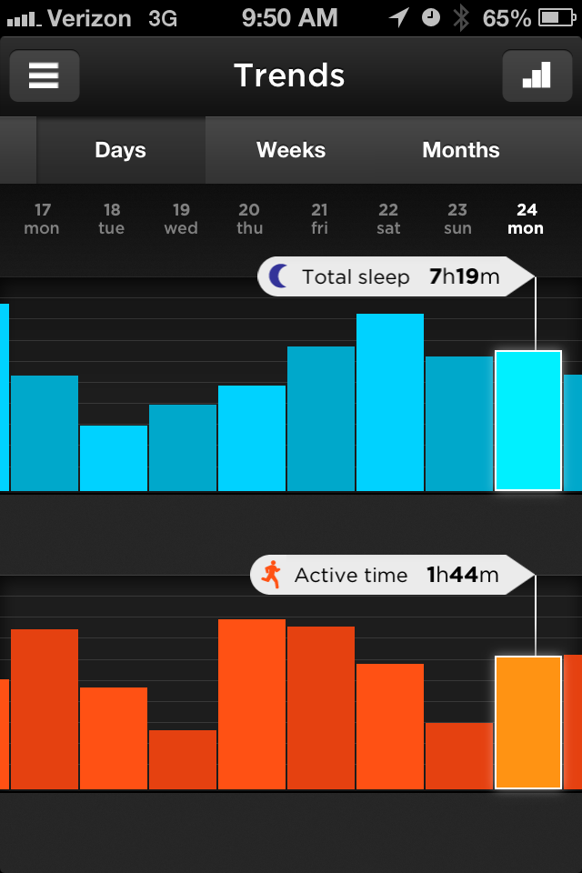 UP band_active vs sleep trends
