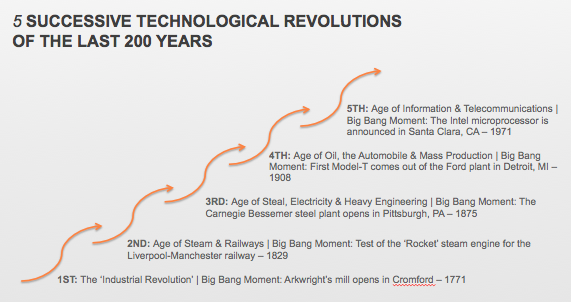 5 Successive Technological Revolutions of the Last 250 Years