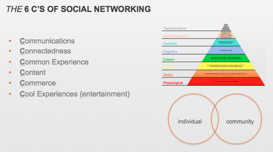 6 C's of Social Networking