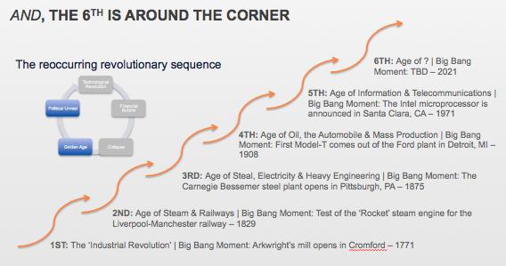 6th Technological Revolution Around the Corner