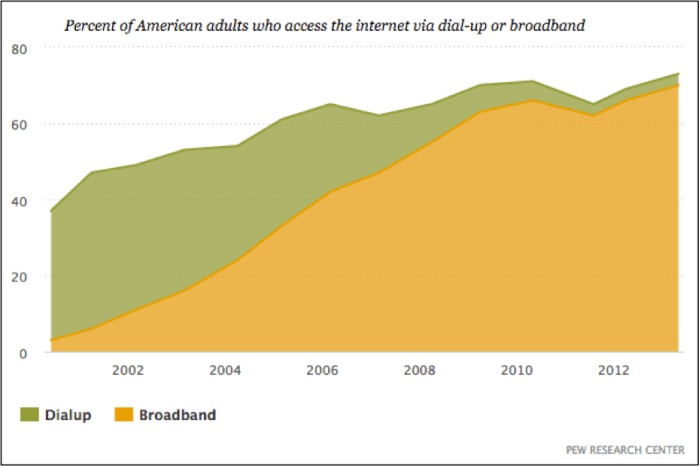 70 percent of american adults have high-speed broadband