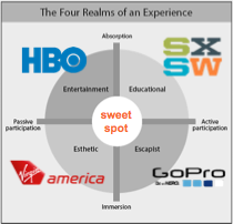 Experience Economy_four realms