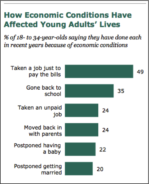 How Economic Conditions Have Affected Young Adults' Lives