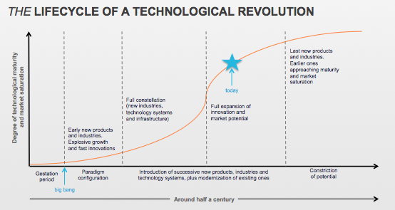 Lifecycle of a Technological Revolution