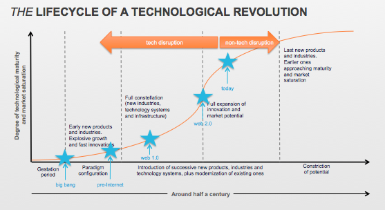 Lifecycle of a Technological Revolution_before and after