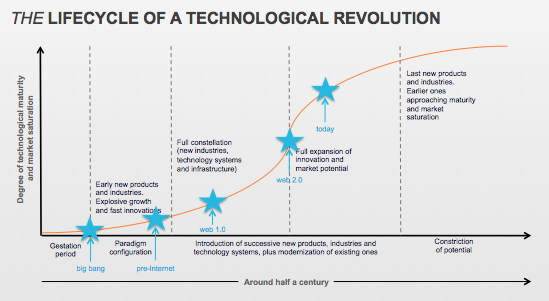 Lifecycle of a Technological Revolution_big bang to today
