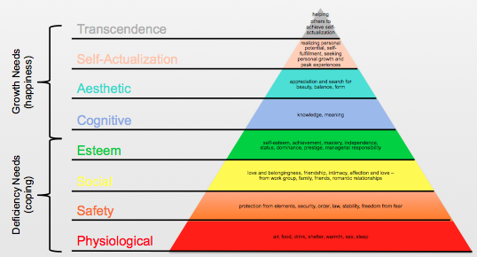Maslow's Hierarchy_Expanded
