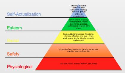 Maslow's Hierarchy_Original 5