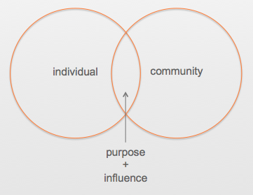 Reciprocity Theory_Individual, Community, Purpose, Influence