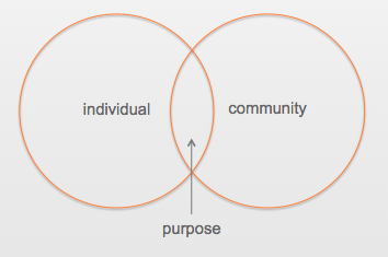 Reciprocity Theory_Individual, Community, Purpose