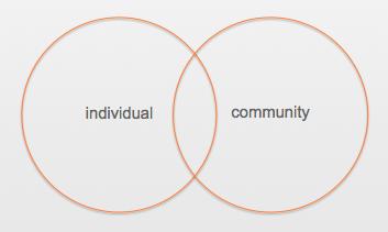 Reciprocity Theory_Individual, Community
