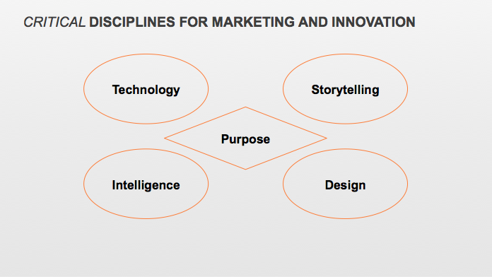 Critical Disciplines for Marketing & Innovation