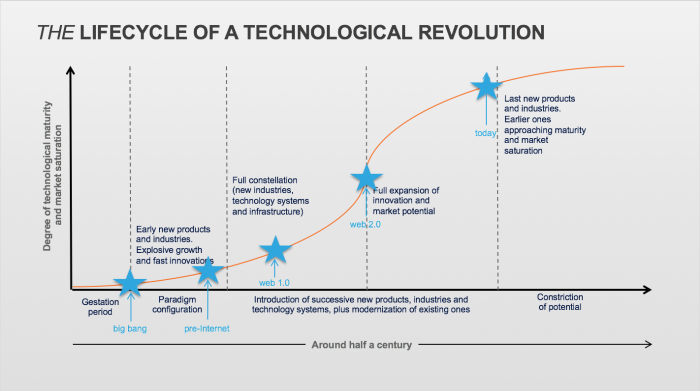 Lifecycle of a Technological Revolution_today