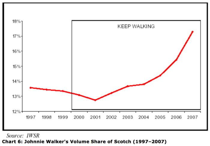 Johnnie Walker Volume Share of Scotch