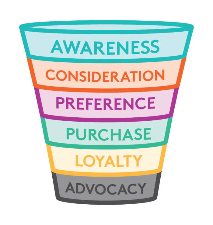 customer-purchase-funnel-01-1